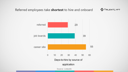 Employee Referral statistics